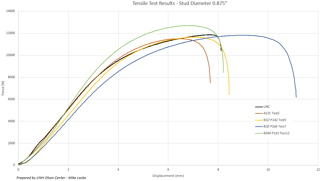 tensil test graph 0.875