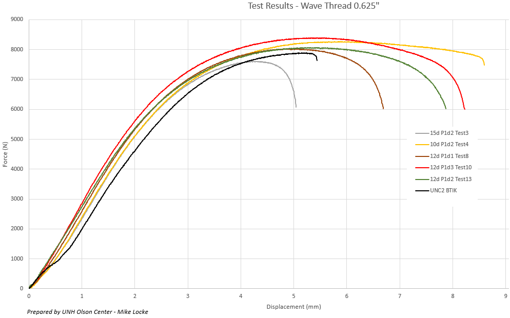 tensil test graph 0.625